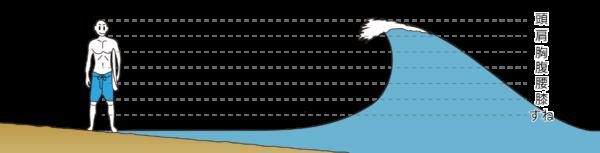 サーフィンでの波サイズの表現方法