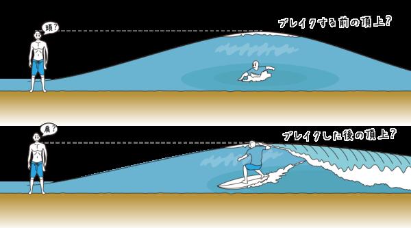 どのタイミングの波の高さを測るのか?
