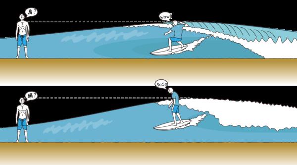波のパワーの違いで感じるサイズ感