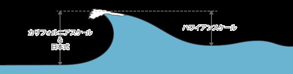 カリフォルニアスケールとハワイアンスケール