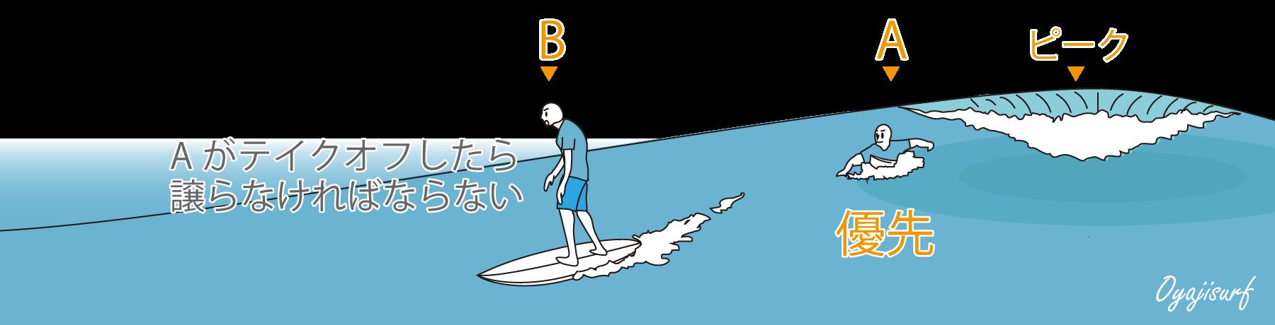 波の優先権2