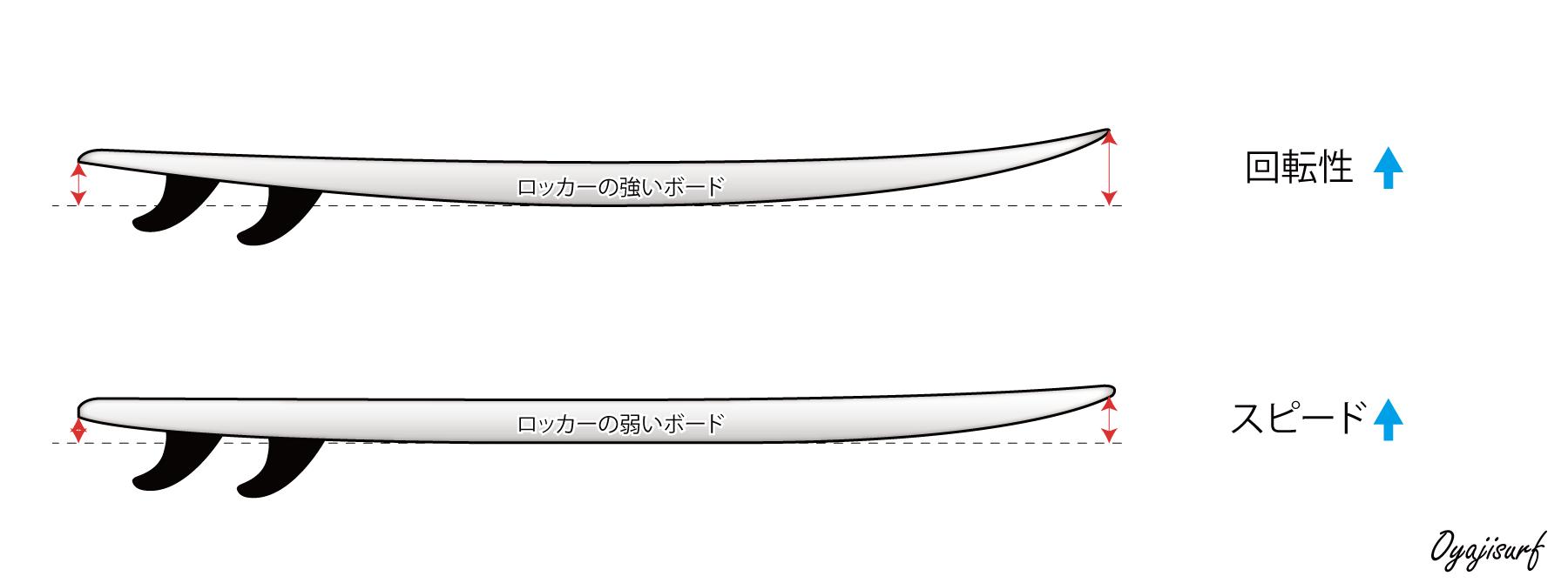 サーフボードロッカーの特徴