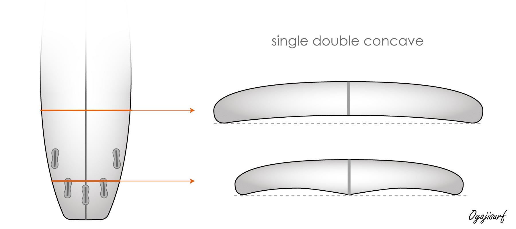 シングルダブルコンケーブのイラスト