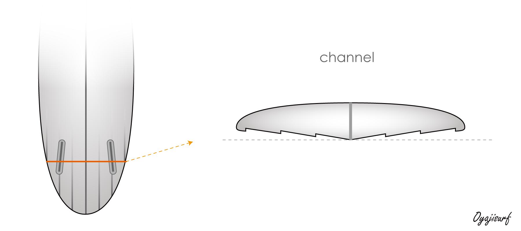 チャンネルボトムのイラスト