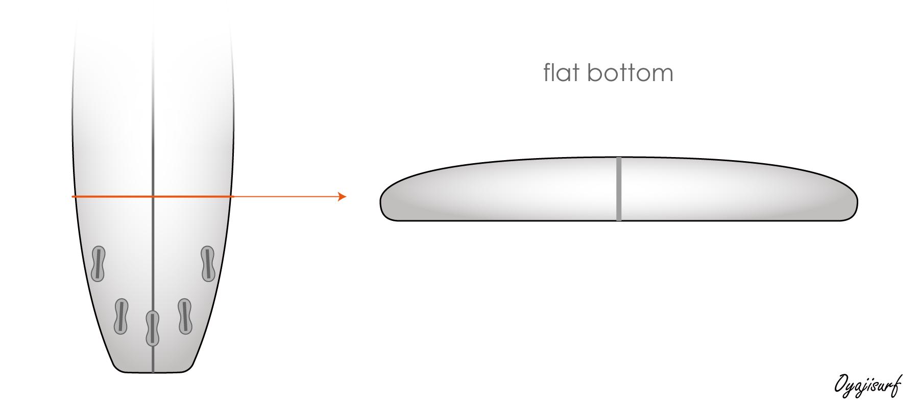 フラットボトムのイラスト