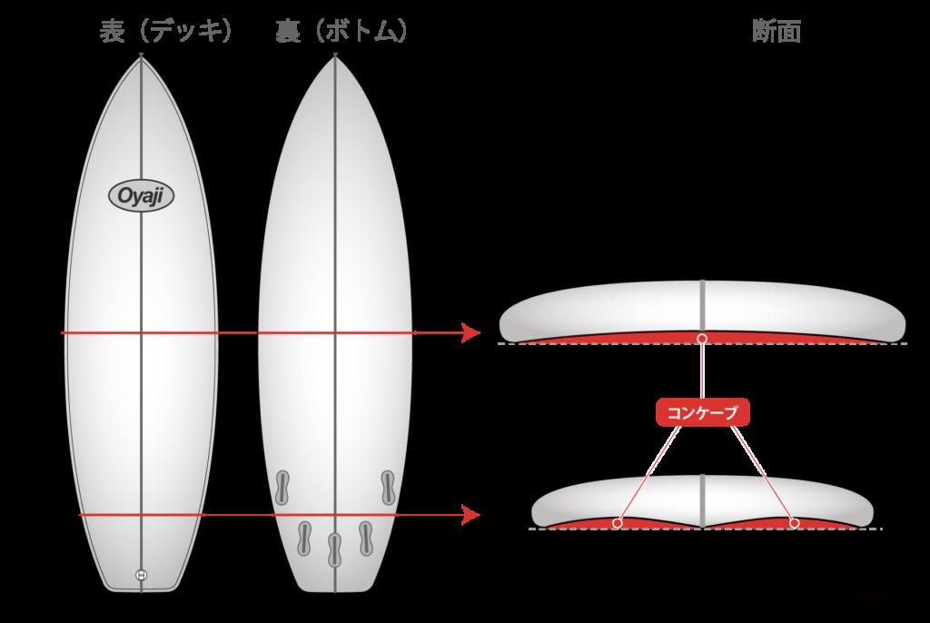 サーフボードのコンケーブ