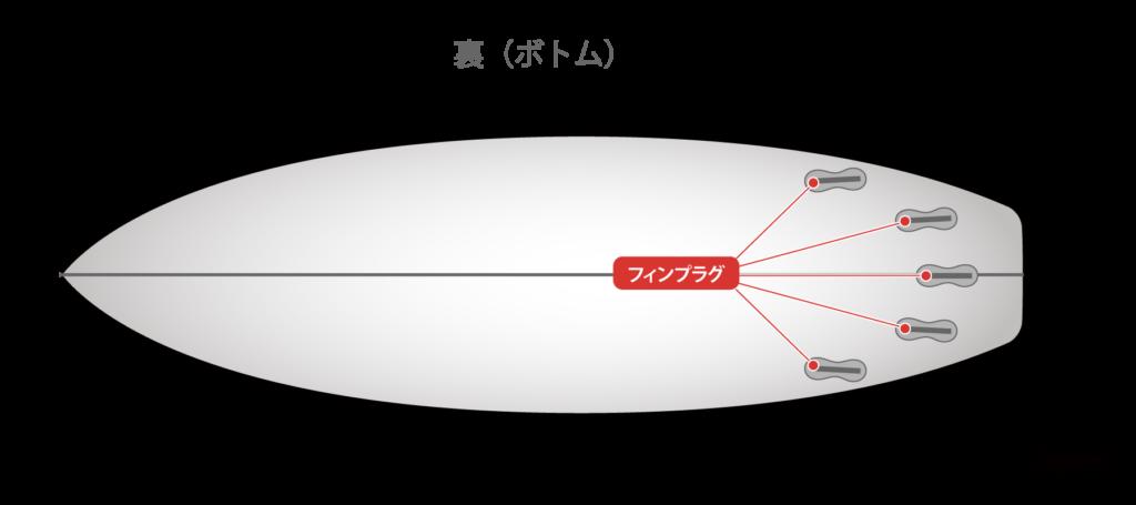 サーフボードのフィンプラグ