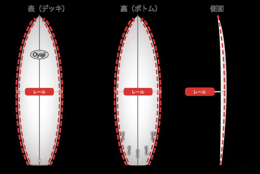 サーフボードのレール