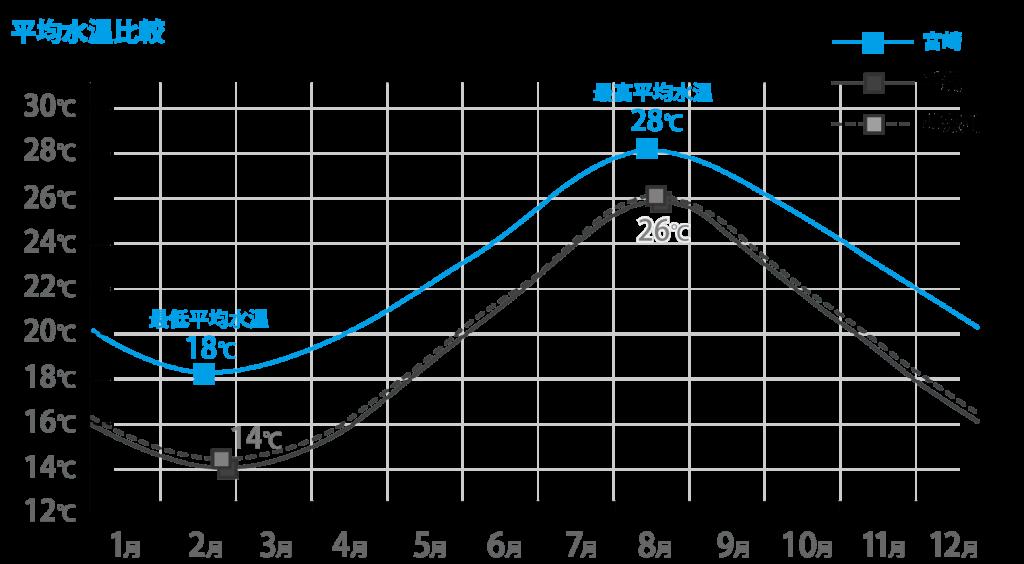 宮崎・神奈川・千葉の平均水温比較グラフ
