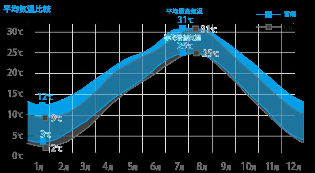 宮崎と東京の平均気温比較グラフ