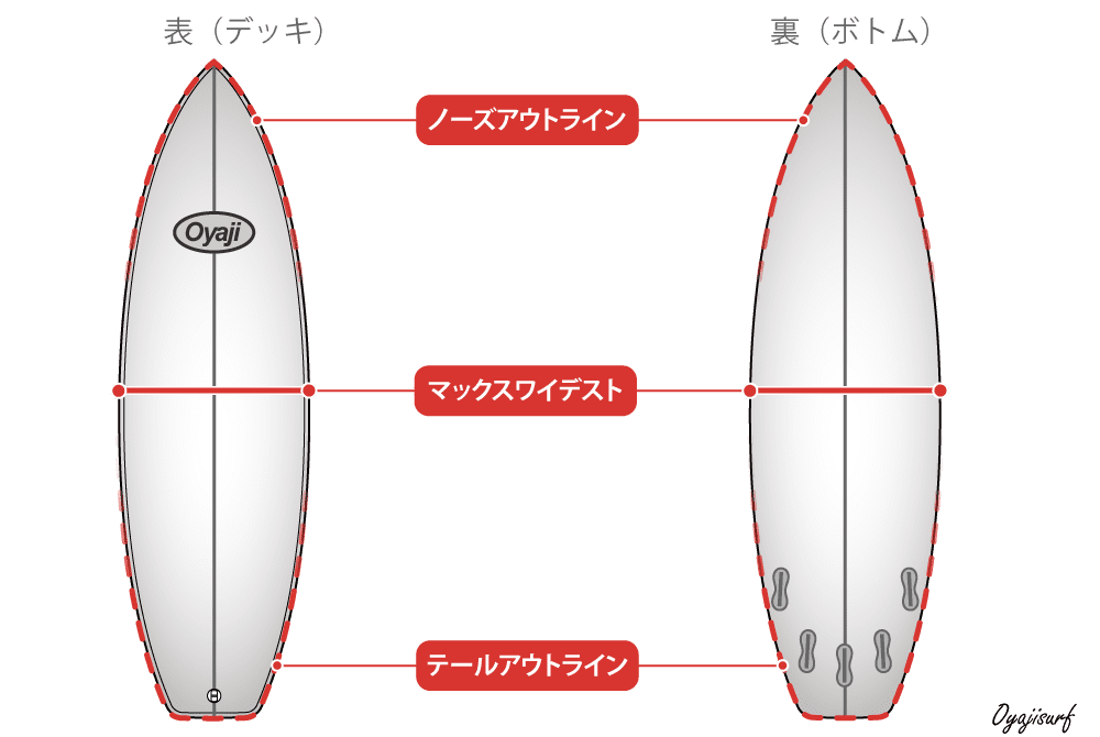 サーフボードのアウトライン構成